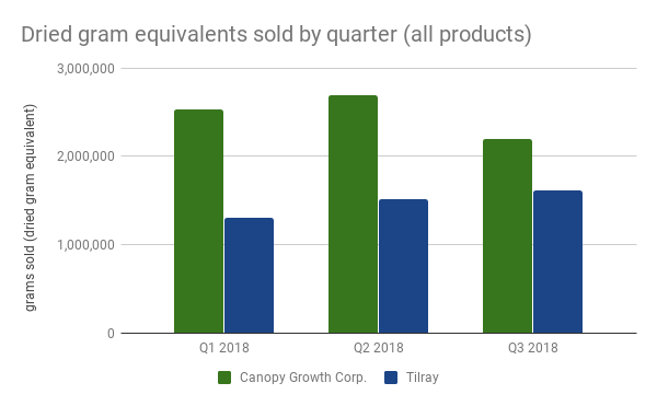 Dried gram equivalents sold by quarter (all products)