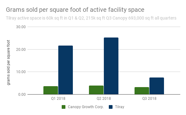 Grams sold per square foot of active facility space
