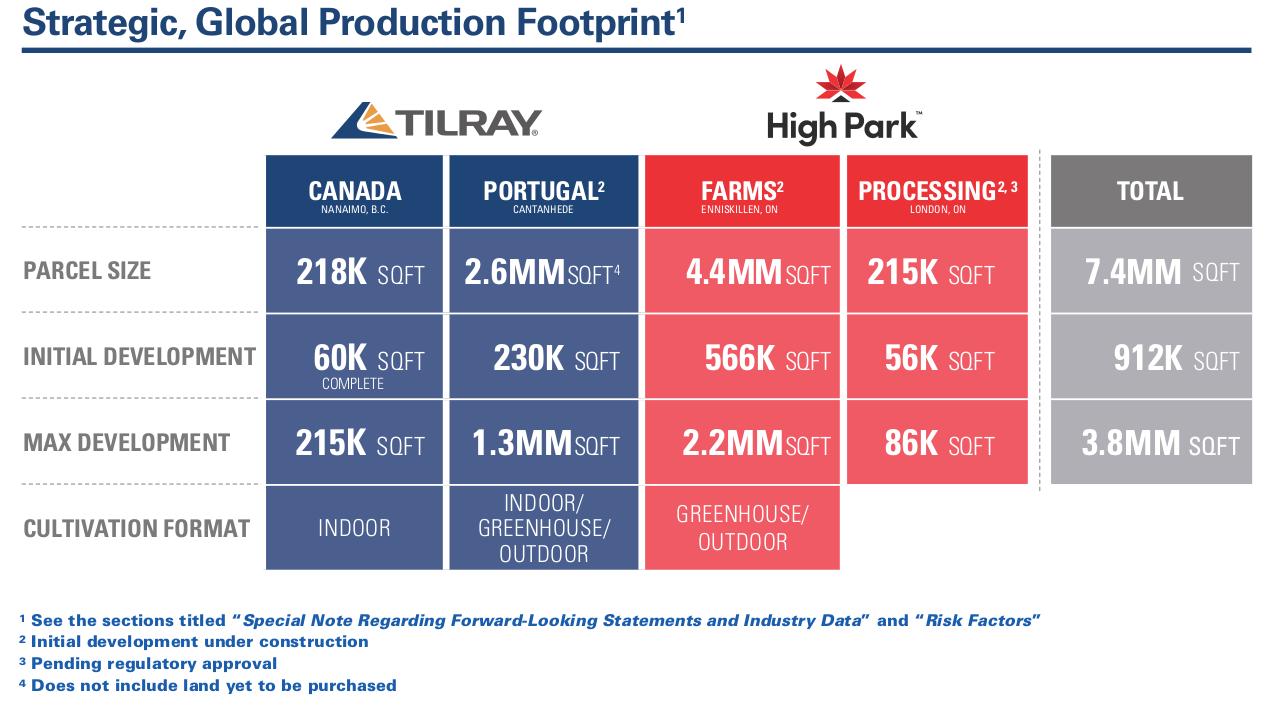 Tilray Buildout
