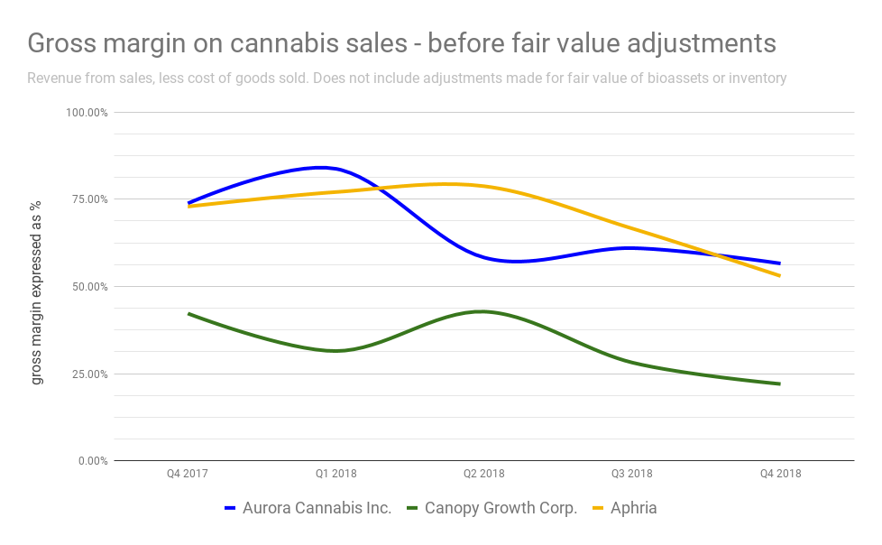 What's good for Canopy is good for the market – Fundamental Hype